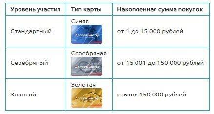 Бонусные карты Спортмастер — условия