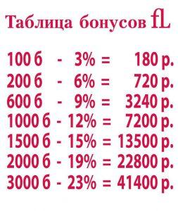 Таблица бонусов