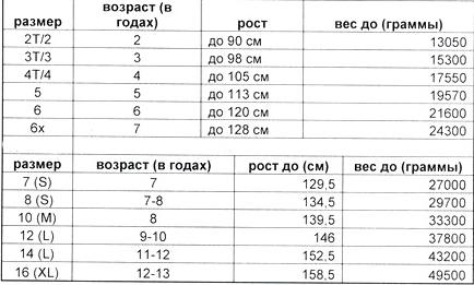 Таблица размеров одежды для детей