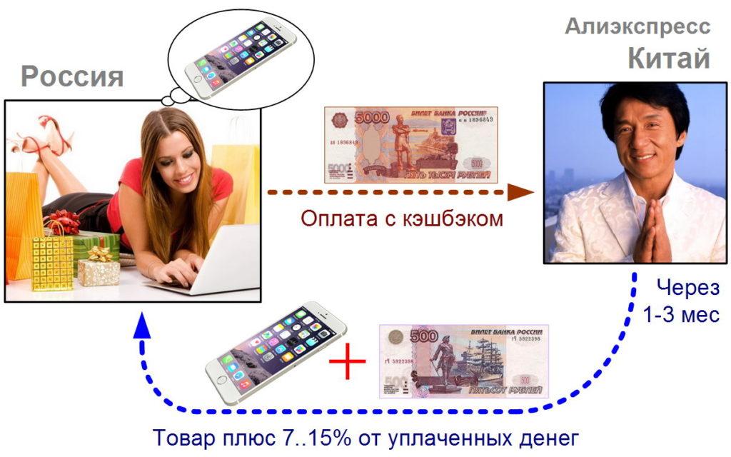 Честная оплата двумя способами