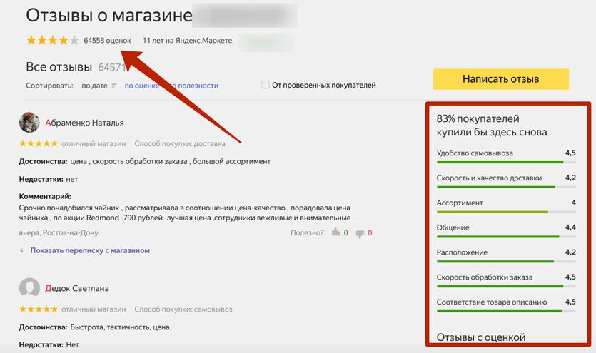 Отзывы о магазине Яндекс.Маркет