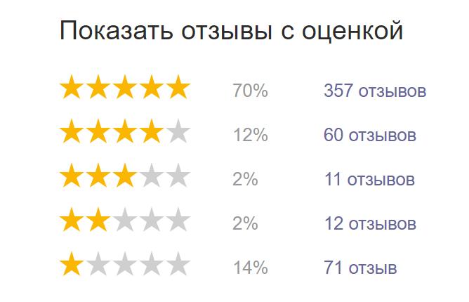 Яндекс.Маркет рейтинг