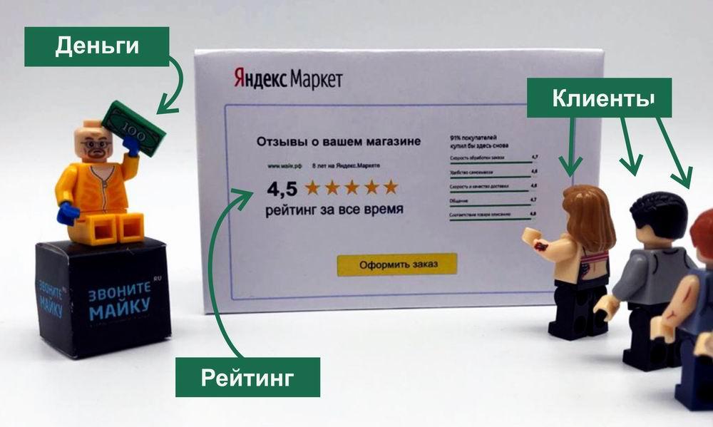 Яндекс.Маркет. Отправить заказ